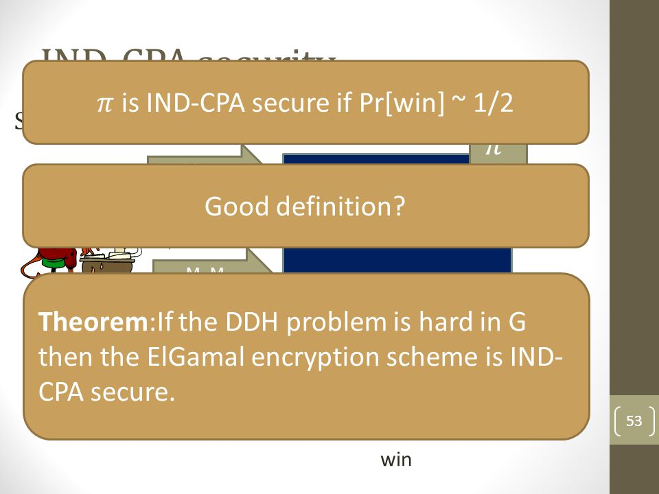 𝜋 is IND-CPA secure if Pr[win] ~ 1/2