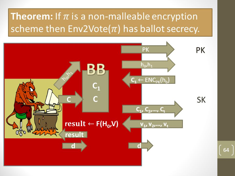 Theorem: If 𝜋 is a non-malleable encryption scheme then Env2Vote(𝜋) has ballot secrecy.