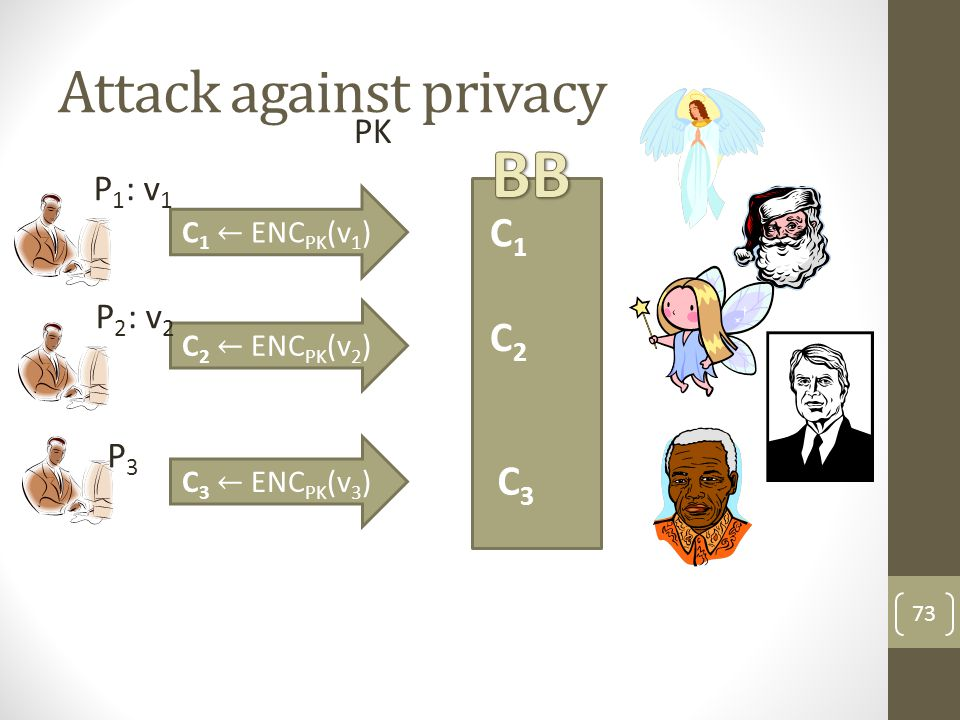Attack against privacy