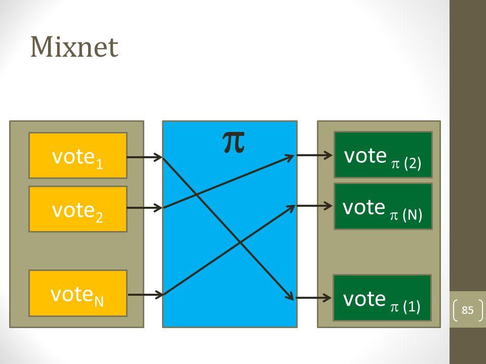  Mixnet vote1 vote1 vote  (2) vote  (N) vote2 vote2 voteN voteN
