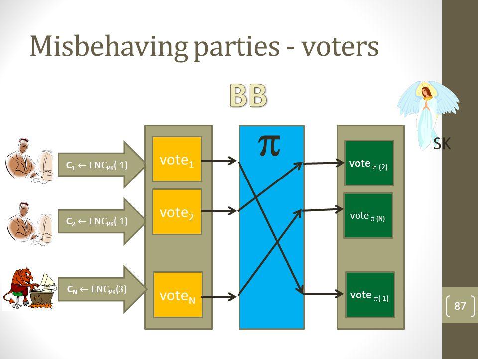 Misbehaving parties - voters