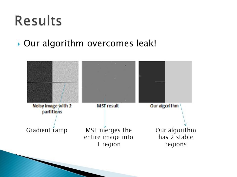 Results Our algorithm overcomes leak! Gradient ramp
