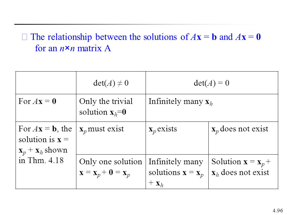 ※ The relationship between the solutions of Ax = b and Ax = 0 for an n×n matrix A