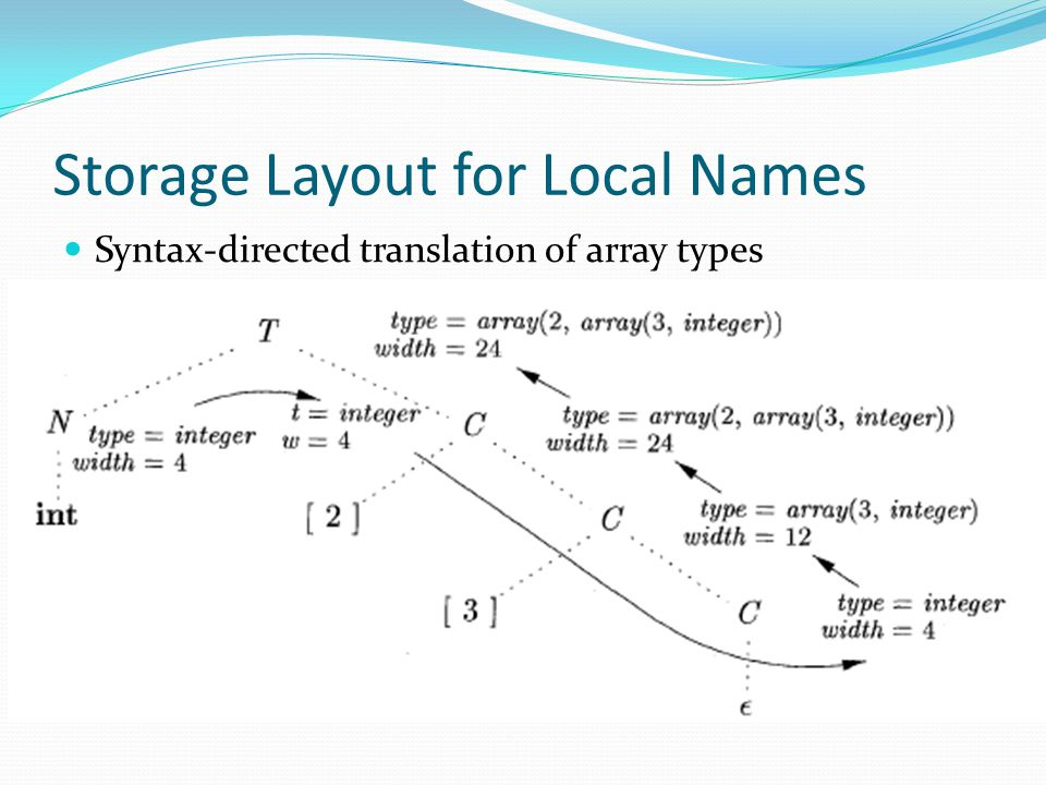 Storage Layout for Local Names