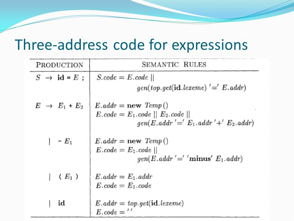 Three-address code for expressions