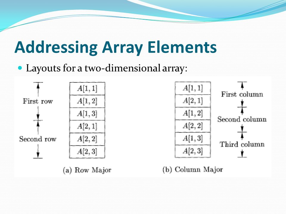 Addressing Array Elements