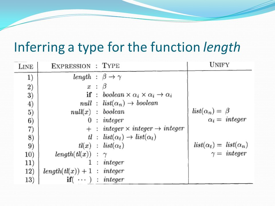 Inferring a type for the function length