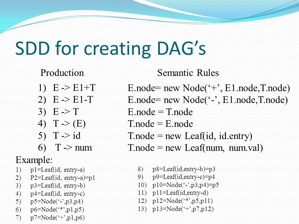 SDD for creating DAG's Production Semantic Rules E -> E1+T