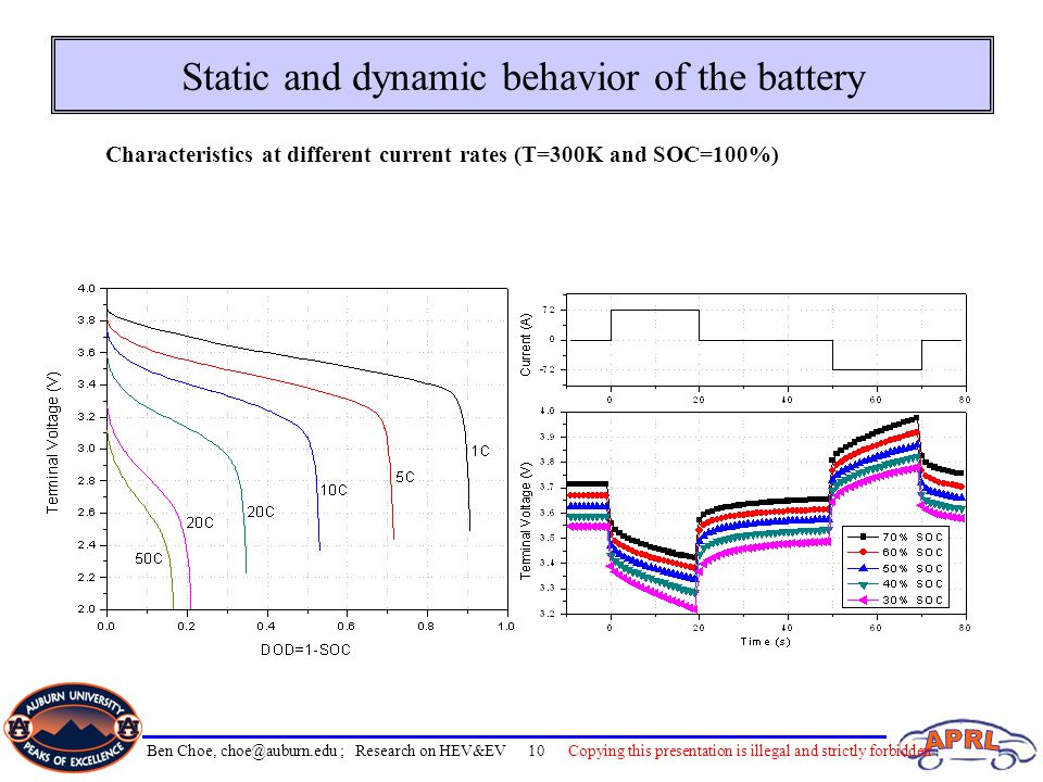 Static and dynamic behavior of the battery