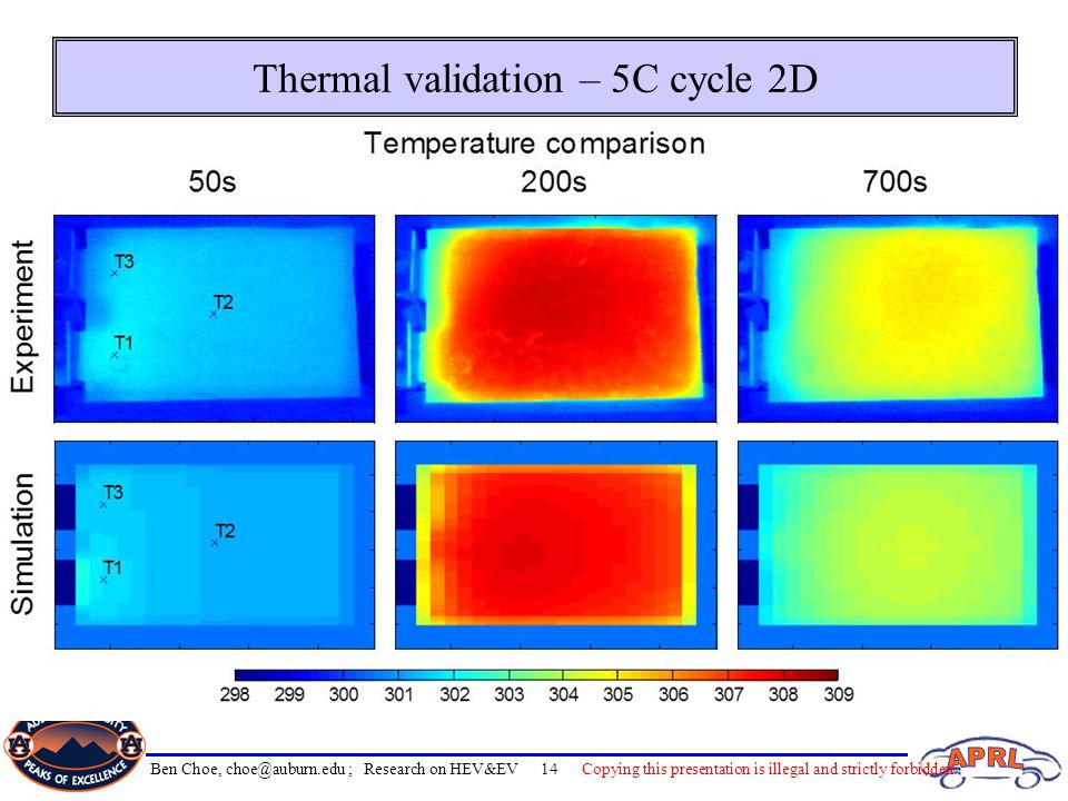 Thermal validation – 5C cycle 2D