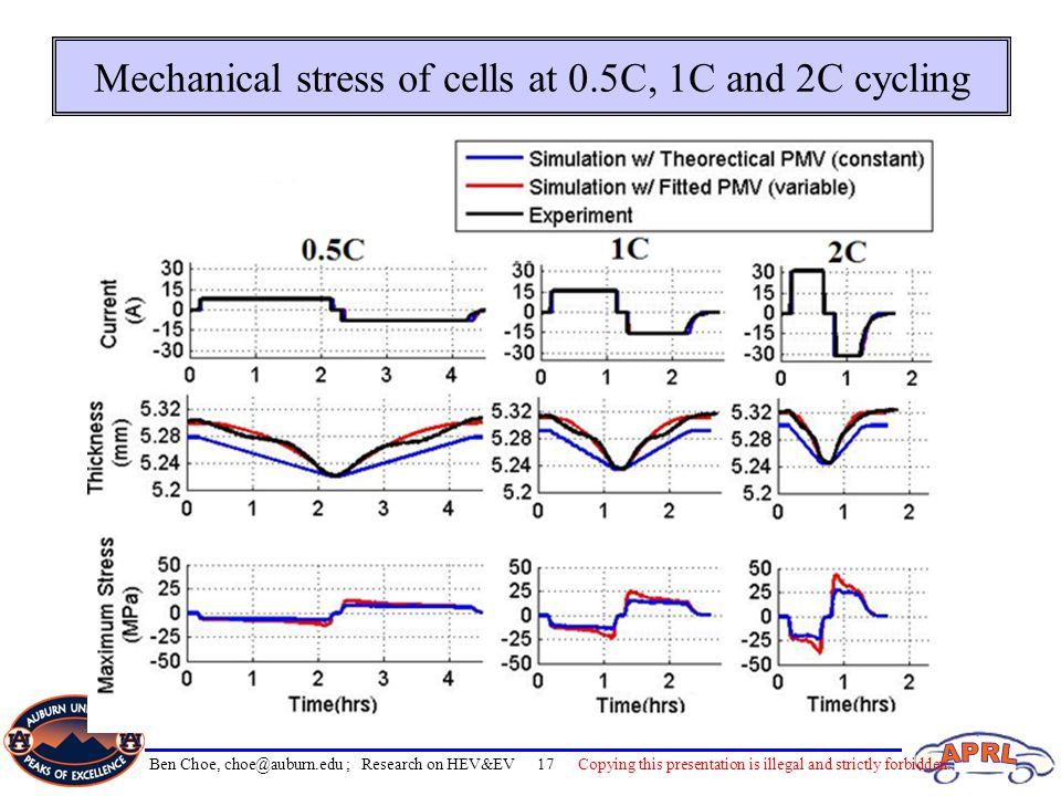 Mechanical stress of cells at 0.5C, 1C and 2C cycling