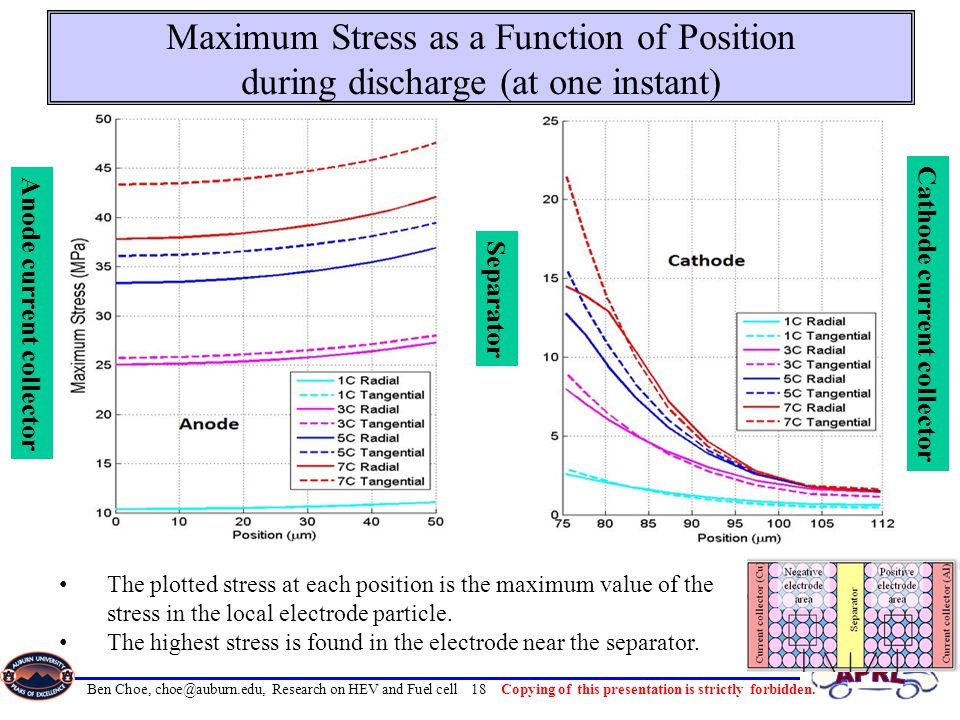 4/10/2017 Maximum Stress as a Function of Position during discharge (at one instant) Separator. Anode current collector.