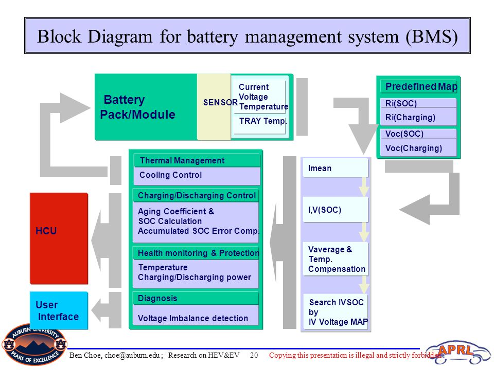 Block Diagram for battery management system (BMS)