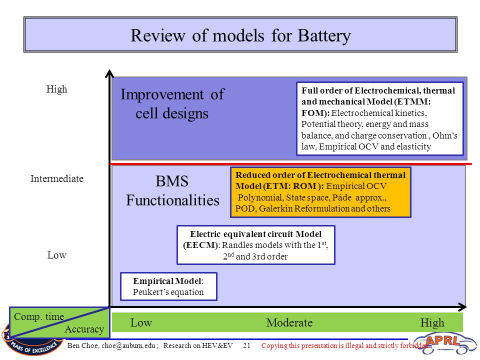 Review of models for Battery