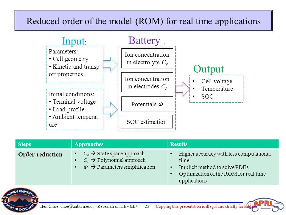 Reduced order of the model (ROM) for real time applications