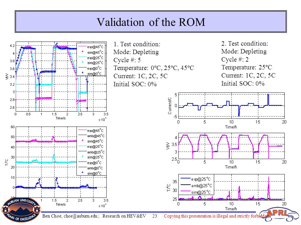 Validation of the ROM 1. Test condition: 2. Test condition: