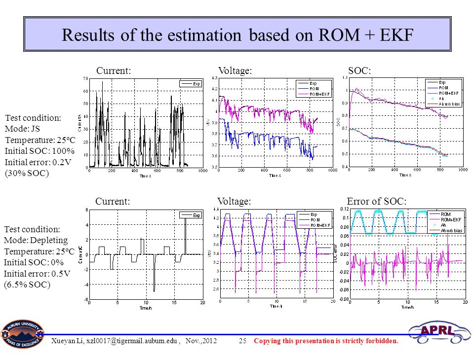 Results of the estimation based on ROM + EKF
