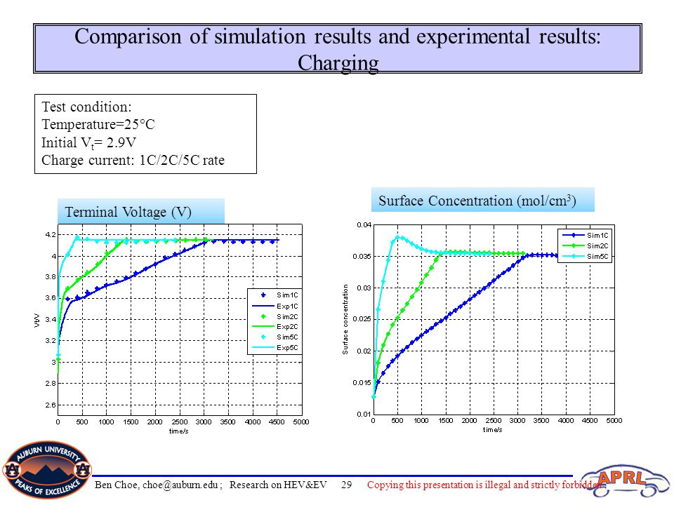 Comparison of simulation results and experimental results: Charging