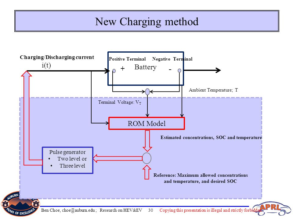 New Charging method - Battery i(t) + ROM Model