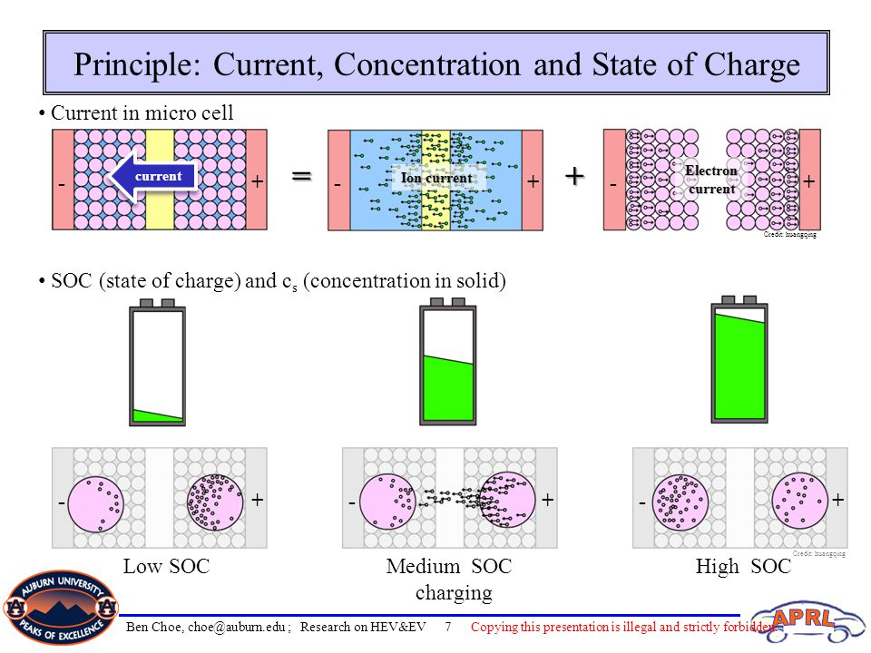 Principle: Current, Concentration and State of Charge