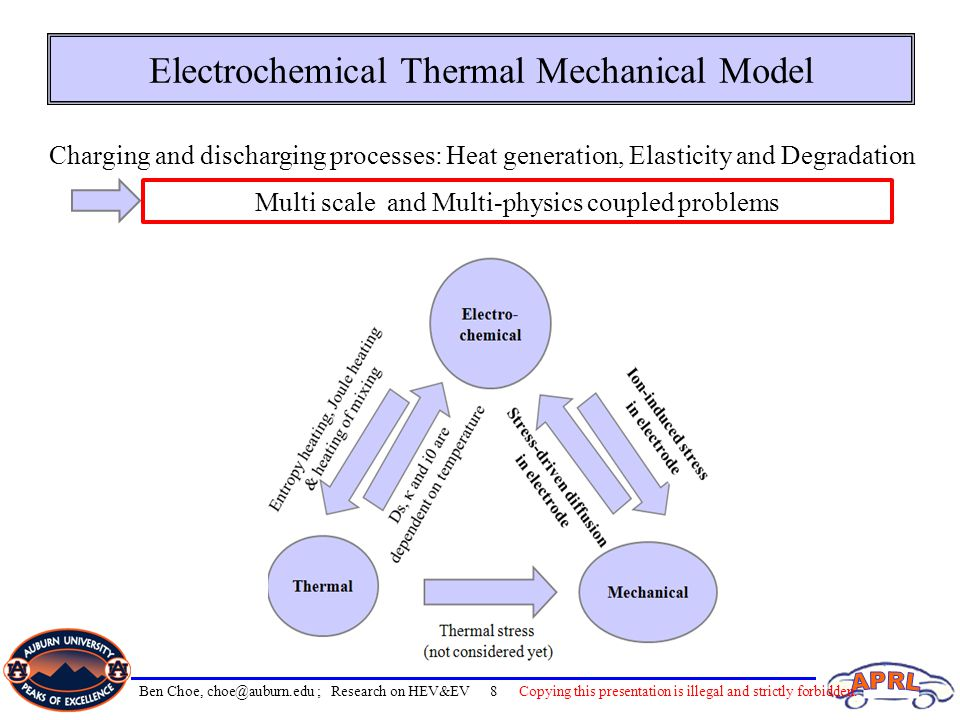 Electrochemical Thermal Mechanical Model