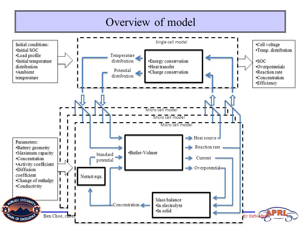Overview of model Single cell model Initial conditions: Initial SOC