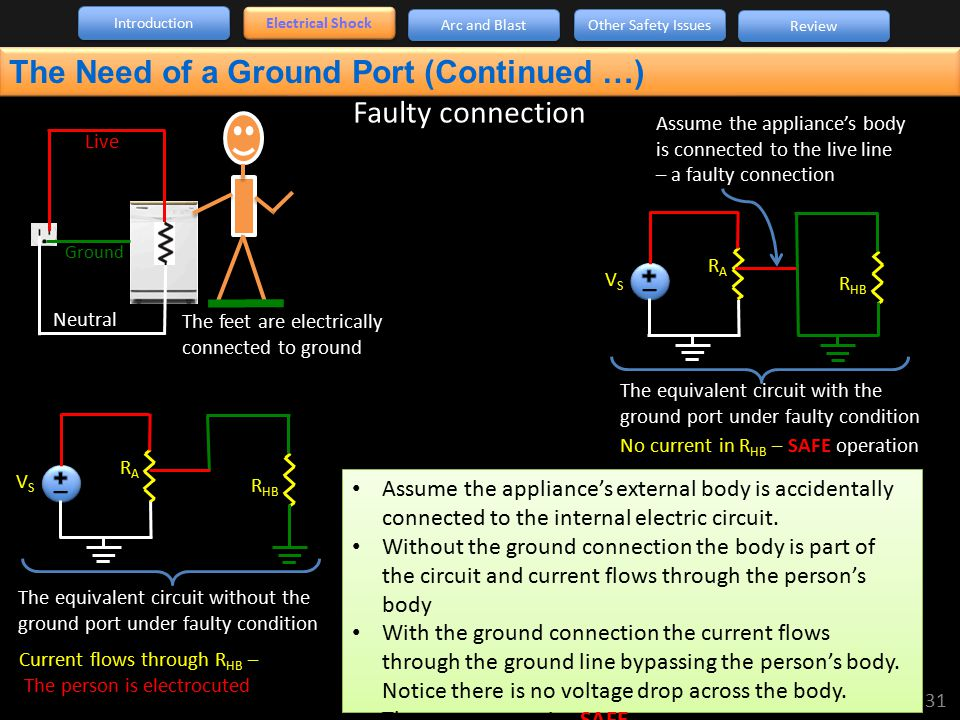 The Need of a Ground Port (Continued …) Faulty connection