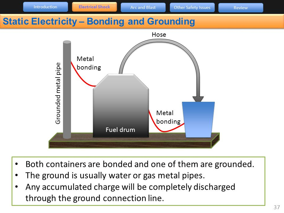 Static Electricity – Bonding and Grounding