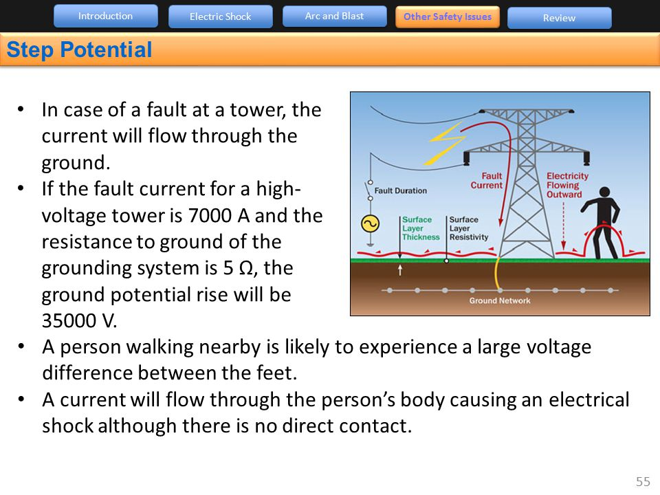 Introduction Electric Shock. Arc and Blast. Other Safety Issues. Review. Step Potential.
