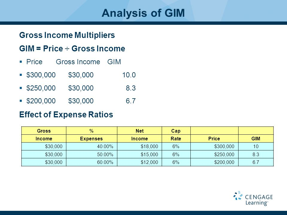 Analysis of GIM Gross Income Multipliers GIM = Price ÷ Gross Income