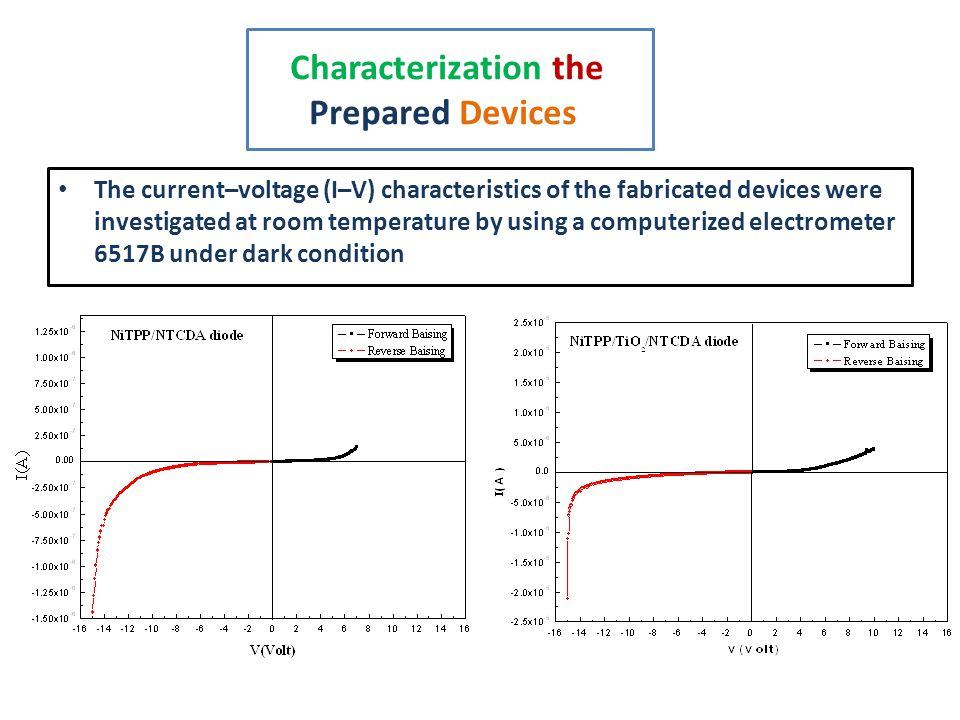 Characterization the Prepared Devices