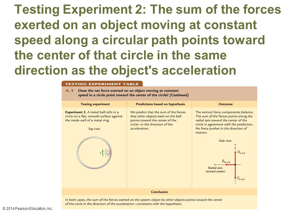 Testing Experiment 2: The sum of the forces exerted on an object moving at constant speed along a circular path points toward the center of that circle in the same direction as the object s acceleration