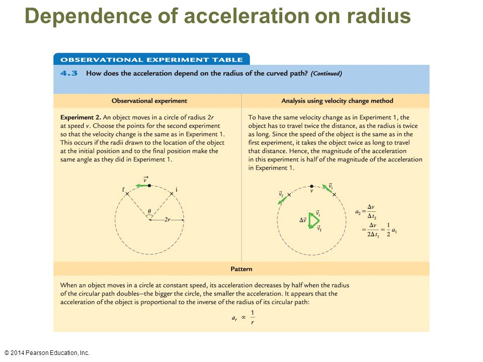 Dependence of acceleration on radius