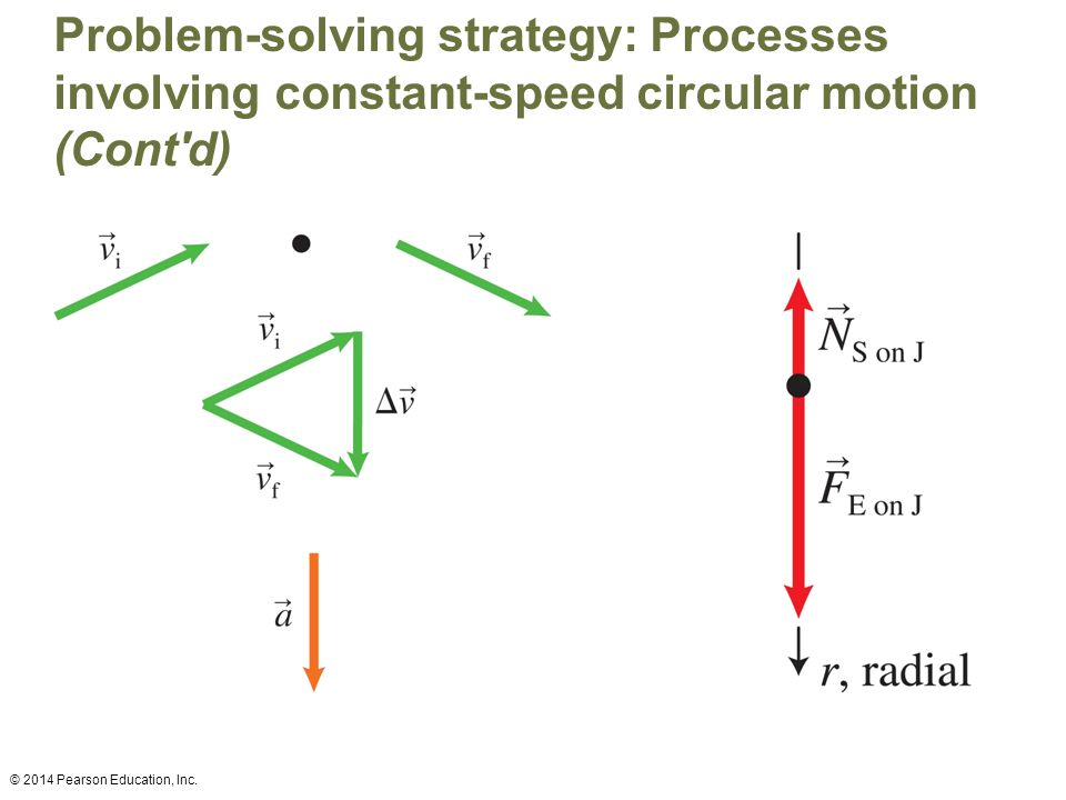 Problem-solving strategy: Processes involving constant-speed circular motion (Cont d)