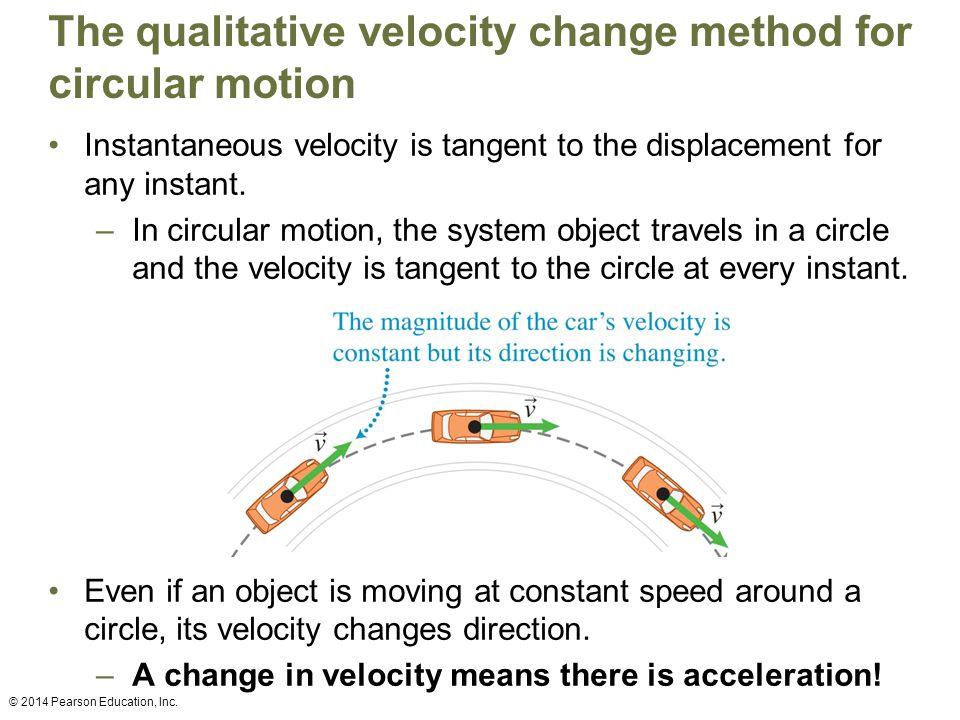The qualitative velocity change method for circular motion