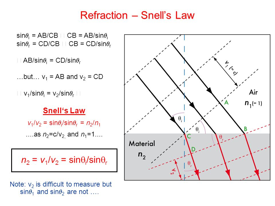 Refraction – Snell's Law