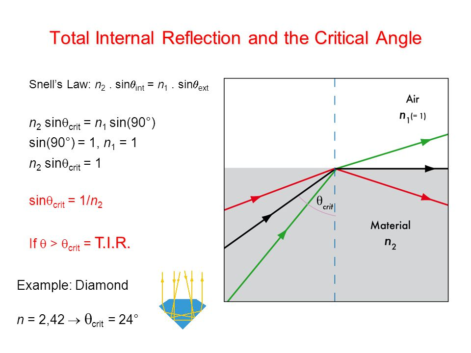 Total Internal Reflection and the Critical Angle