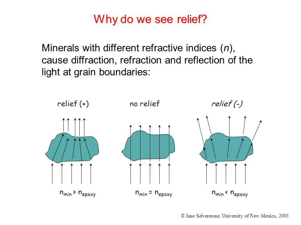 Why do we see relief Minerals with different refractive indices (n), cause diffraction, refraction and reflection of the light at grain boundaries: