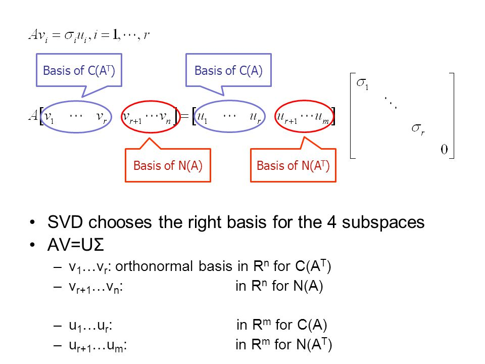SVD chooses the right basis for the 4 subspaces AV=UΣ