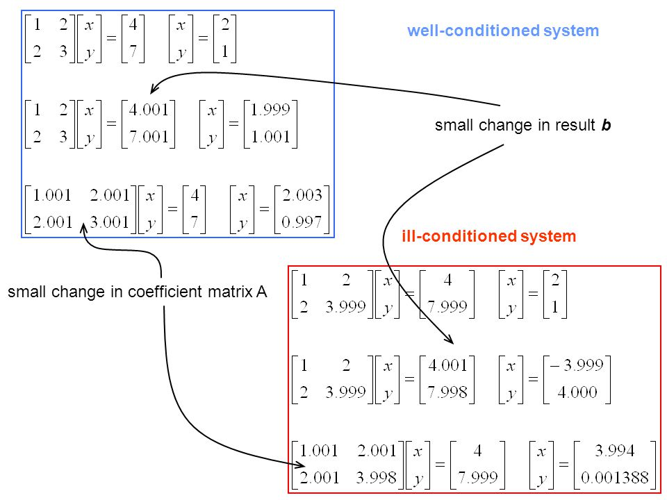 well-conditioned system