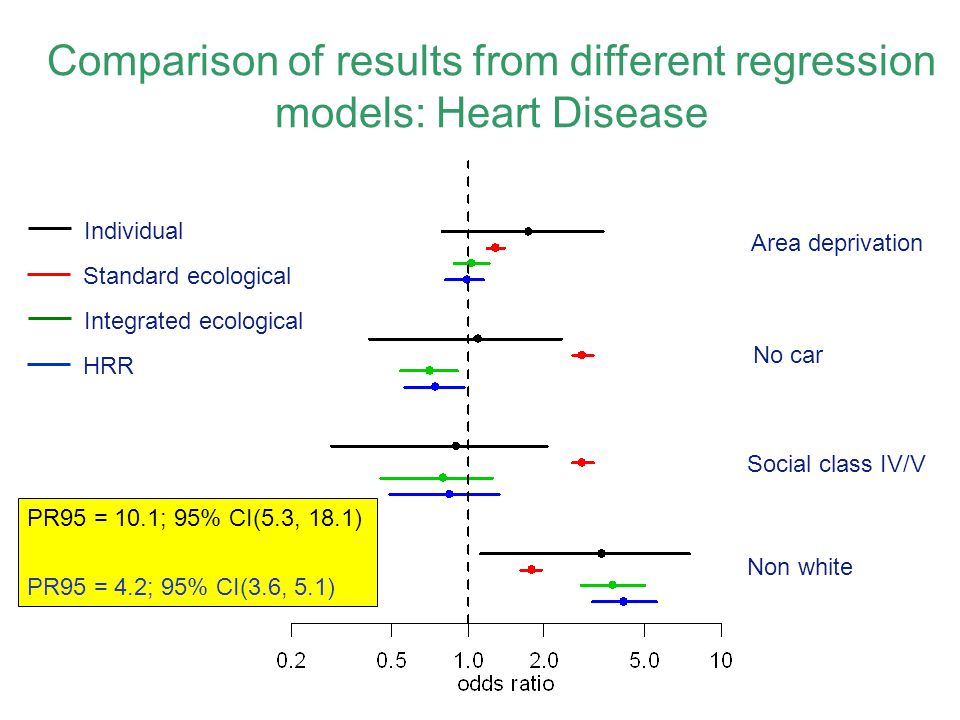 Comparison of results from different regression models: Heart Disease