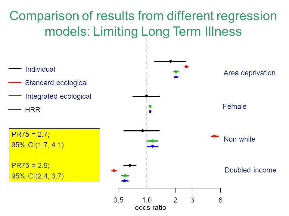 Comparison of results from different regression models: Limiting Long Term Illness