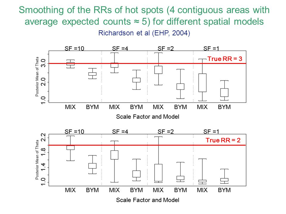 Smoothing of the RRs of hot spots (4 contiguous areas with average expected counts ≈ 5) for different spatial models