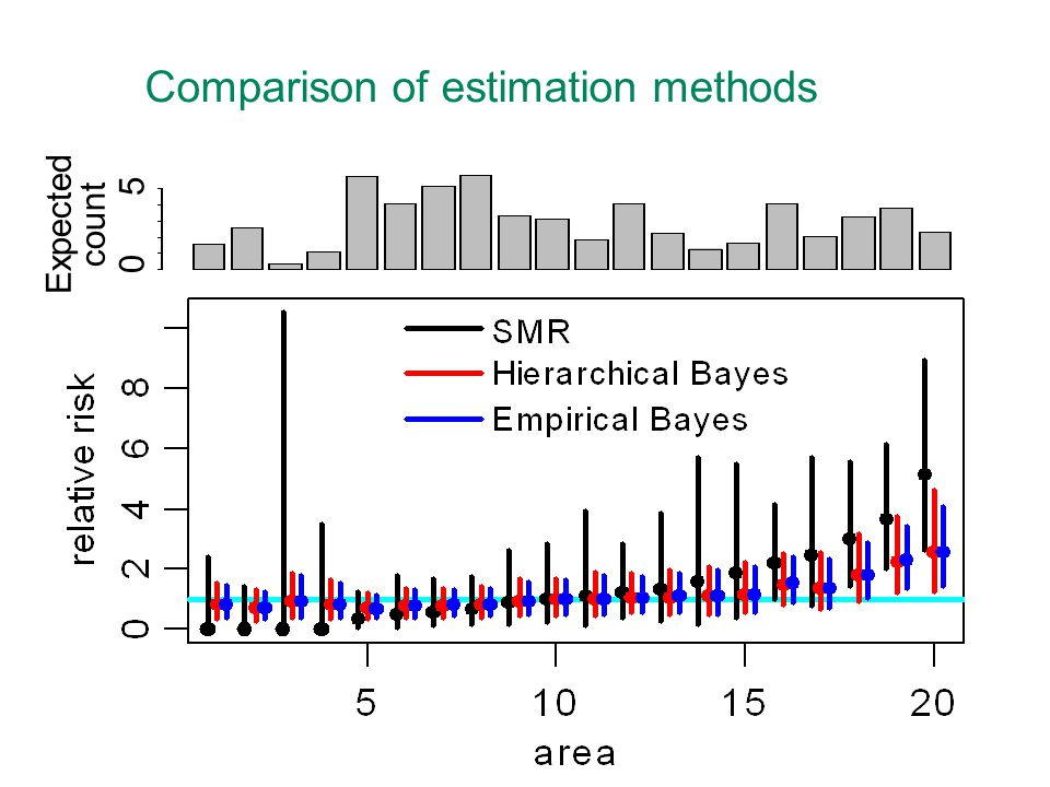Comparison of estimation methods