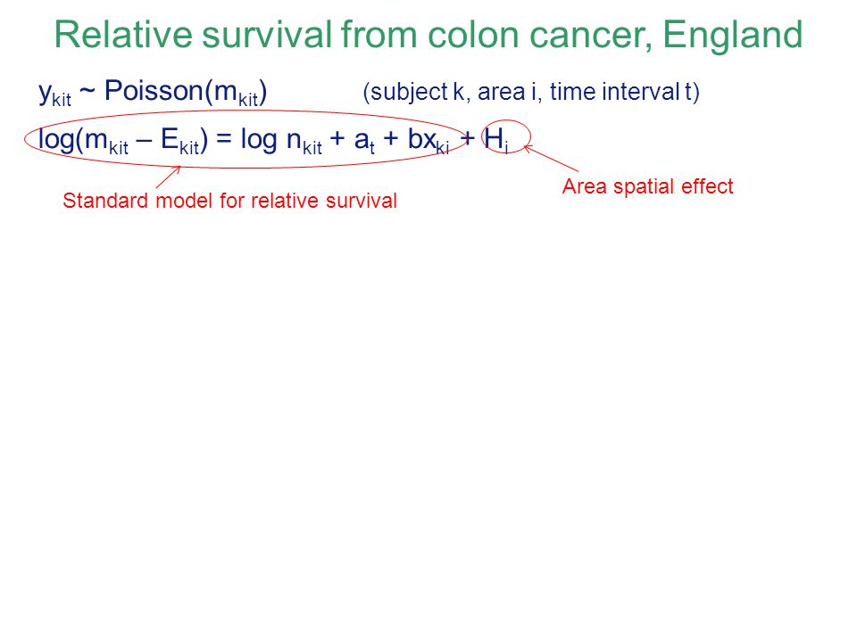Relative survival from colon cancer, England