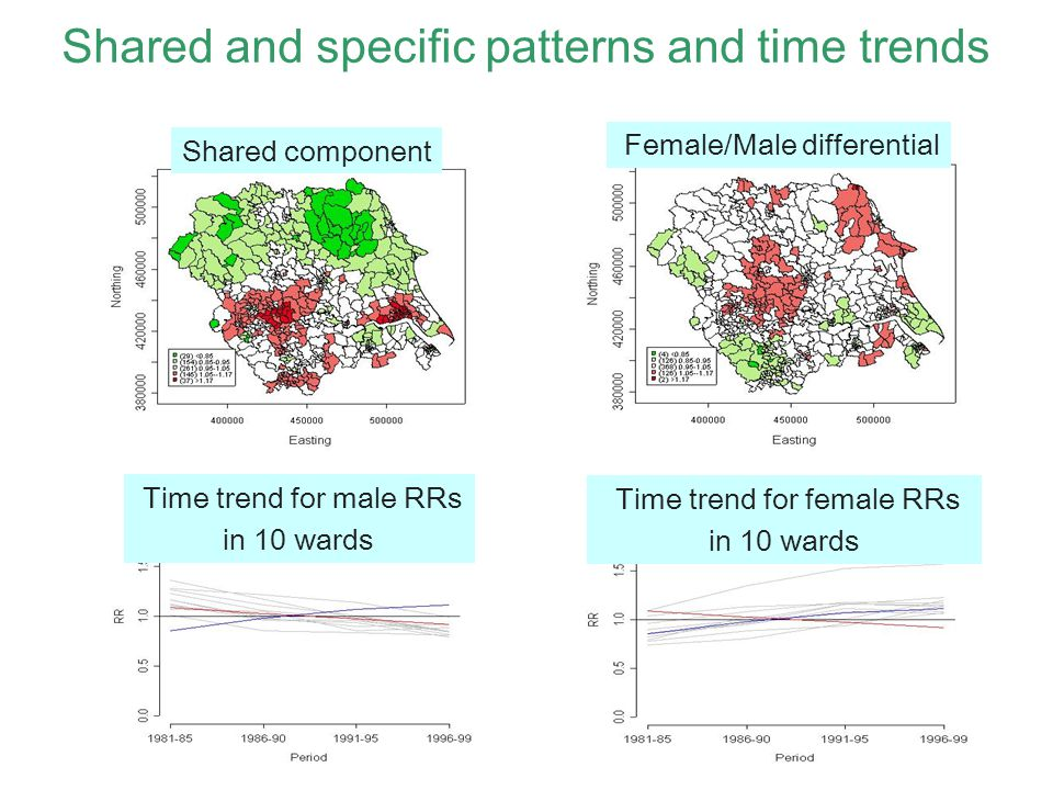 Shared and specific patterns and time trends