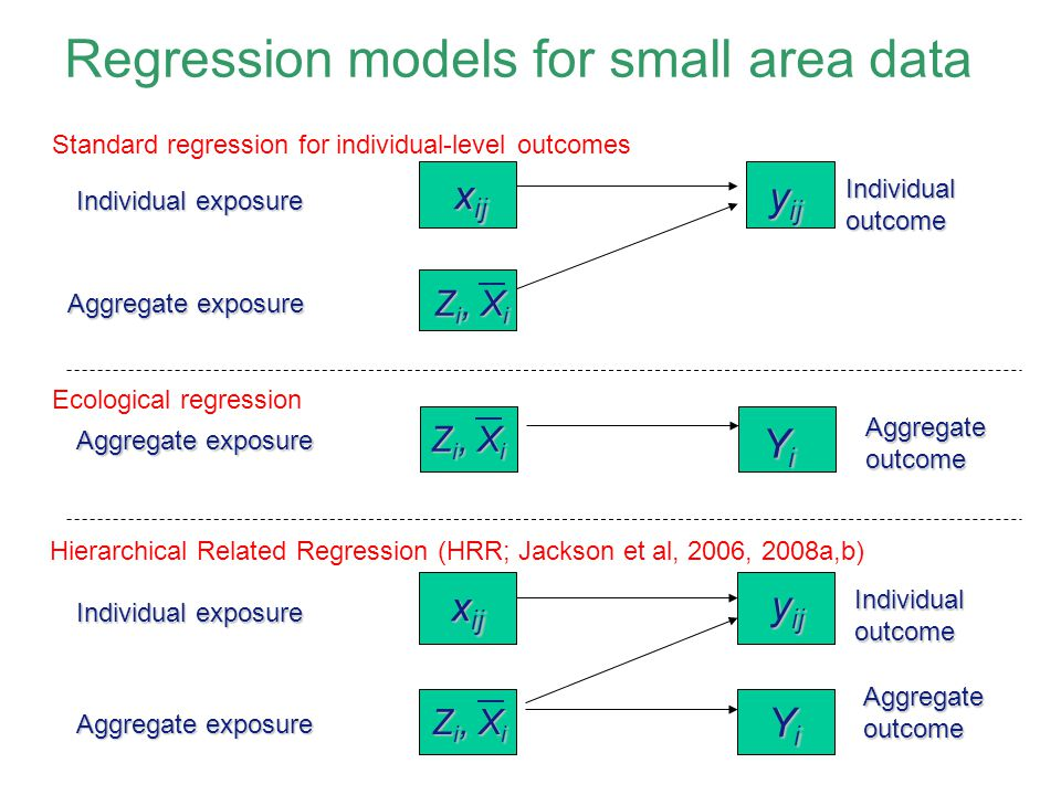 Regression models for small area data