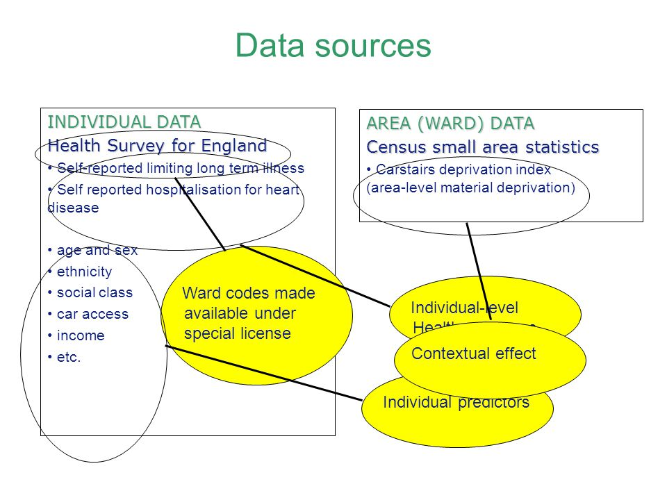 Data sources INDIVIDUAL DATA AREA (WARD) DATA
