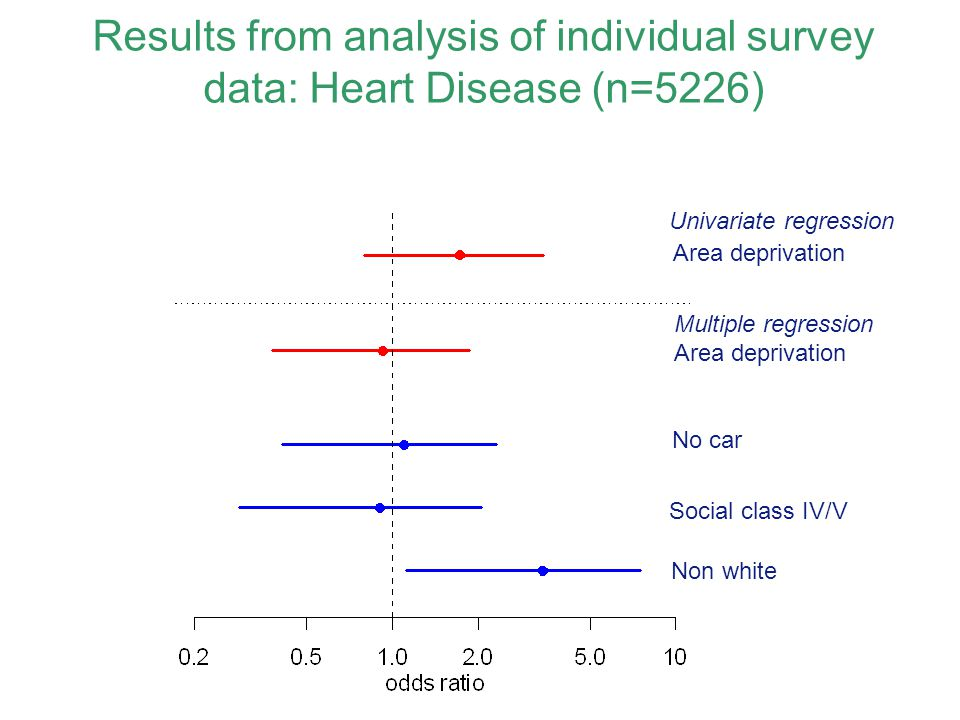 Results from analysis of individual survey data: Heart Disease (n=5226)