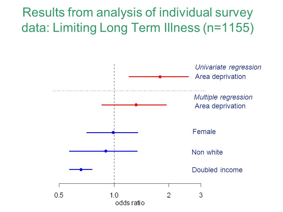 Results from analysis of individual survey data: Limiting Long Term Illness (n=1155)